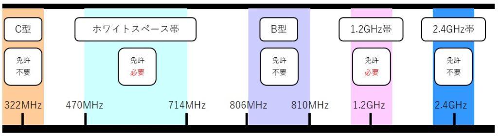 ワイヤレスマイクの周波数帯